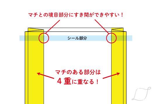 ガゼット部分は厚みが出る分シールがしにくくなります。 また、マチとの境目部分は隙間ができやすい部分なのでしっかりシールできているか確かめましょう。