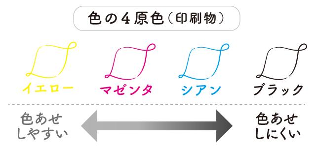 印刷物の色の4原色。1イエロー、2マゼンタ、3シアン、4ブラックの順に色あせしやすい。