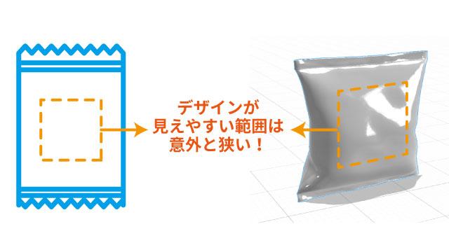 袋のパッケージデザインをする場合、袋に中身を入れると膨らみが出て端の方は回り込んでしまうのでデザインできる範囲は意外と狭くなる。
